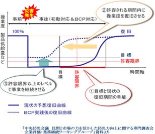 地震や災害の発生に備えての図